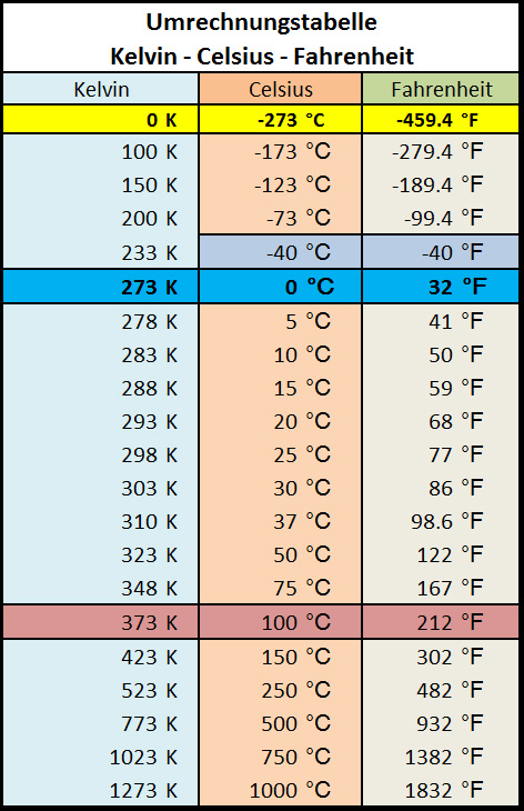"""Search Results for """"Celsius To Fahrenheit Formula Chart ..."""