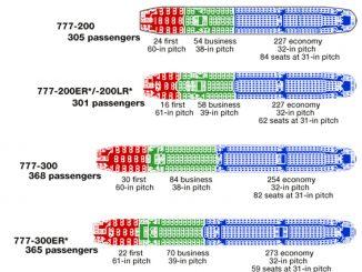 Sitzplatzverteilung in verschiedenen Boeing 777 Modellen