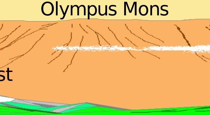 Der Olympus Mons im Vergleich zum Mount Everest und dem Mauna Kea