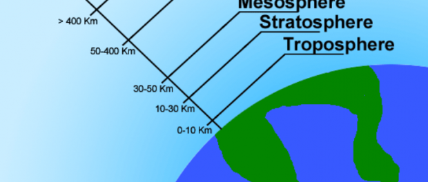 Grafik der Erdatmosphäre