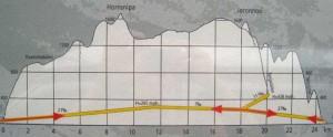 Verlauf des Lærdalstunnel in Norwegen