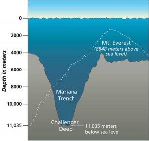 Der Marianengraben ß Die tiefste Stelle der Weltmeere